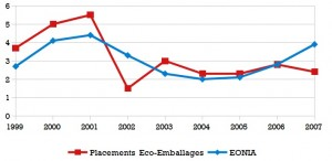 La rentabilité des placements spéculatifs d'Eco-Emballages a été comparable à celle de placements sécurisés. Pourquoi?