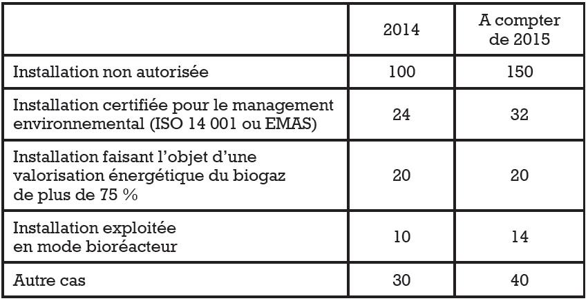 Evolution de la TGAP sur le stockage pour 2015. La TGAP sur l'incinération devrait être, en 2015, identique à ce qu'elle est cette année.