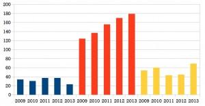 Au fil des années, les provisions d'Eco-systèmes, qui dépassaient déjà le plafond autorisé, n'ont cessé de croître.