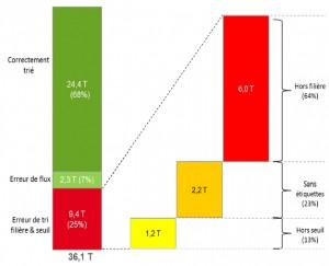 Filière DDS : <br/>crise de croissance ou défauts de naissance?