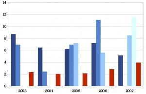 L'étude des rendements des placements d'Eco-Emballages avant 2008 est instructive.