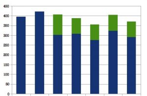 Réagrément emballages : <br/>moins de soutiens pour les tonnes triées