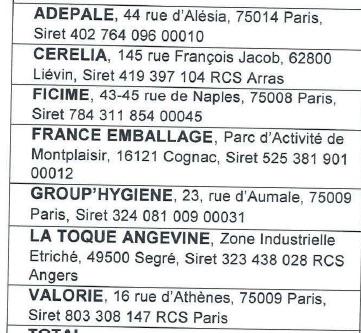 Voici la liste des premiers actionnaires de Léko.