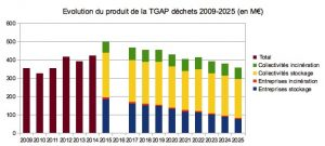 Le produit total de la TGAP devrait revenir au niveau de 2009… selon les projections du ministère de l'Environnement.