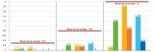 Biodéchets/TMB : une qualité équivalente pour les usines récentes