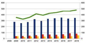[Exclusif] TGAP: les chiffres depuis 2008
