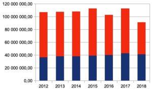 Consigne et couverture des coûts à 80 % : la loi Grenelle1, un bouclier inefficace jusqu'à présent