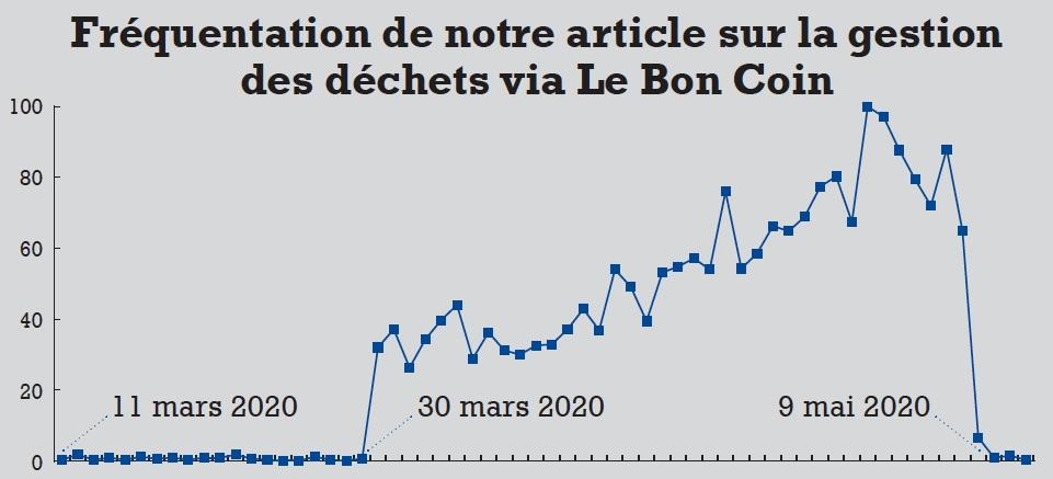 Gestion de déchets sur Le Bon Coin : le confinement a-t-il dopé la demande ?